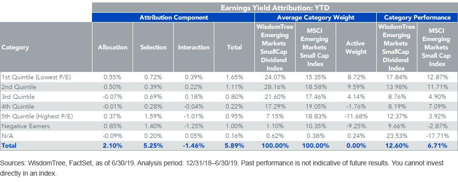 Earnings Yield Attribution_YTD_WTEMSC