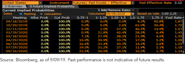 fed funds futures 090919