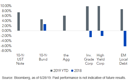 fixedincome total returns