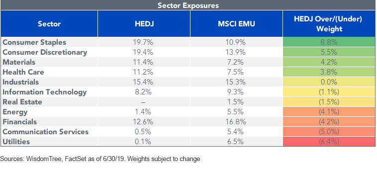 HEDJ Sector Exposures