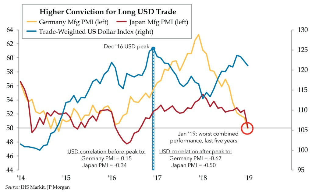 Higher Conviction for Long USD trade