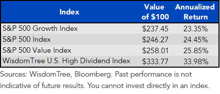 Index Returns 3.9.09 through 4.18.13