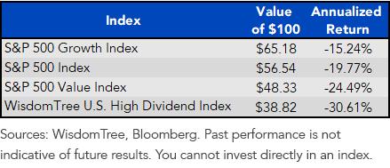 Index Returns 8.4.06 through 3.9.09