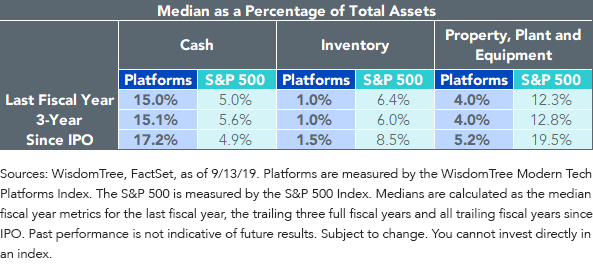 Median as a Percentage of Total Assets