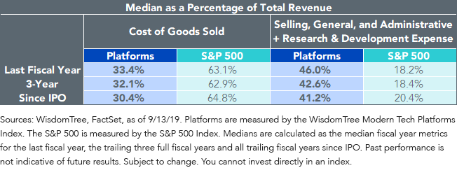 Median as a Percentage of Total Revenue
