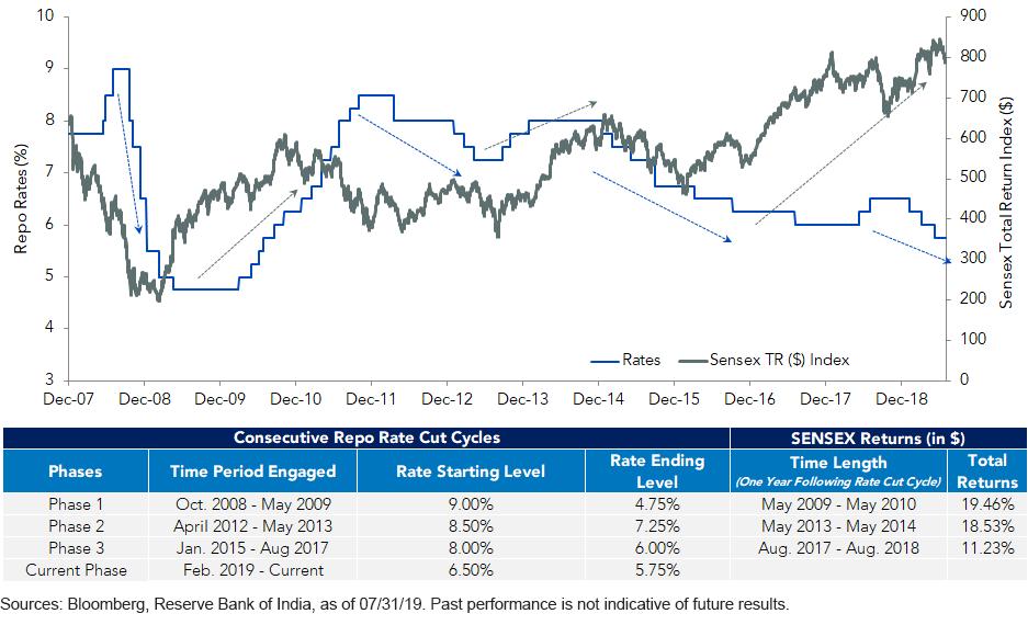 RBI Rate Cuts