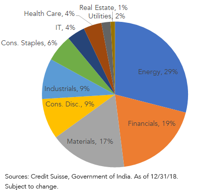 Tax collection per sector