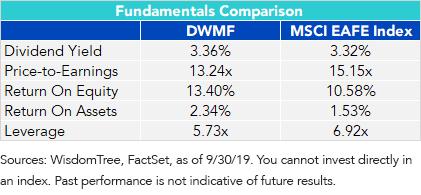 The Factors Explain the Fundamentals_DWMF