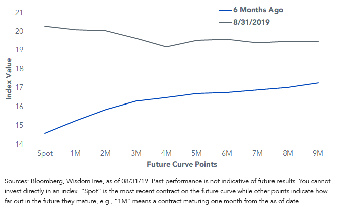 VIX Future Curve Inversion