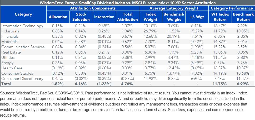 WTSDI vs MSCI Europe