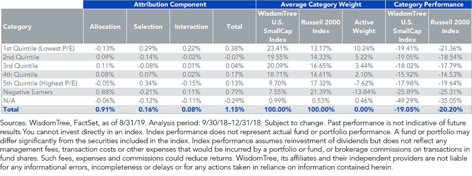 WTSEI Earnings Yield Attribution During the Fourth Quarter of 2018