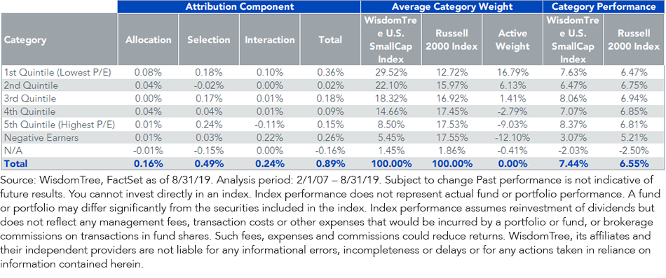 WTSEI Since Inception Attribution by Earnings Yield