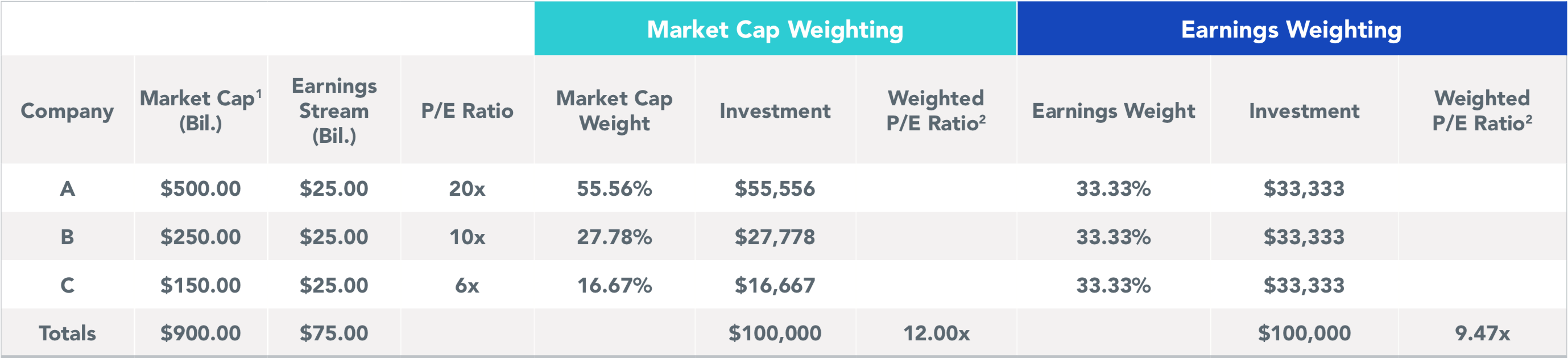 How We Weight by Earnings